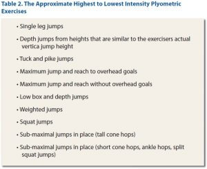 plyometric training, jump training, plyometric training